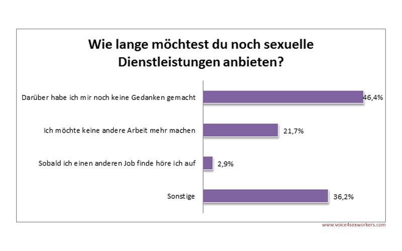 Sexarbeit Meinung Umfrage