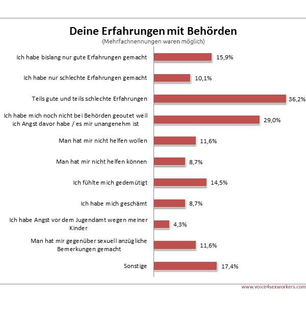 Umfrage Prostitution Behörden Erfahrung