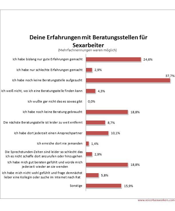 Umfrage Prostitution Beratungsstellen Sexarbeit Erfahrung