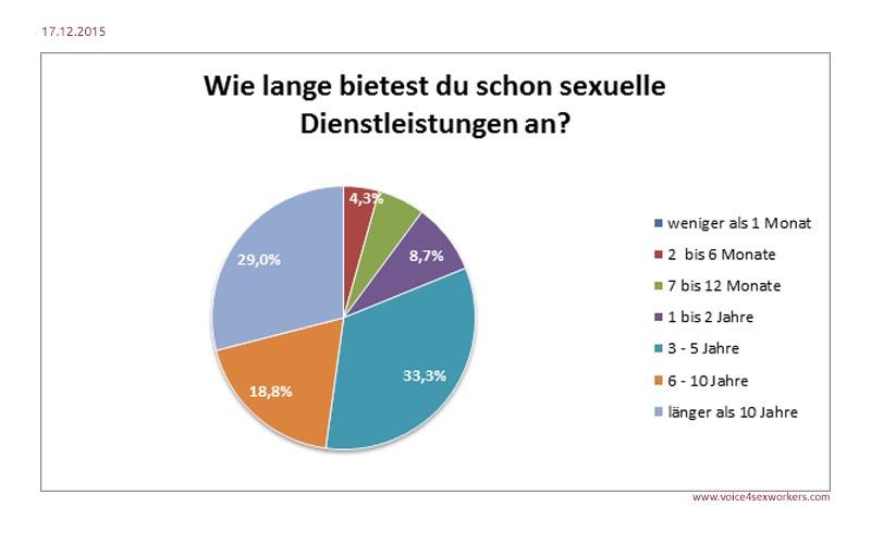 Umfrage Prostitution Dauer Tätigkeit Sexarbeit