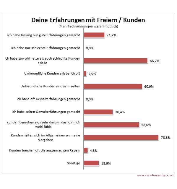 Umfrage Prostitution Freier Erfahrung