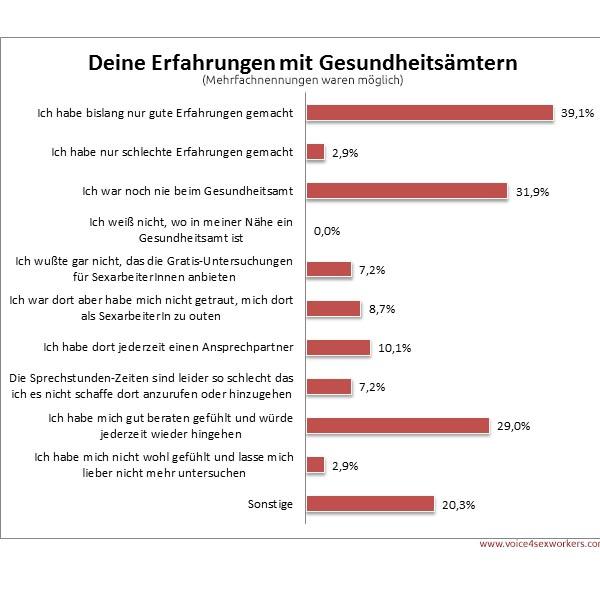 Umfrage Prostitution Gesundheitsamt Erfahrung
