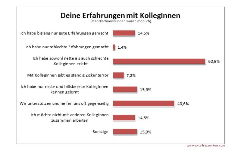 Umfrage Prostitution Kollegin Erfahrung