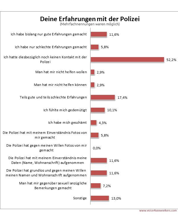 Umfrage Prostitution Polizei Erfahrung