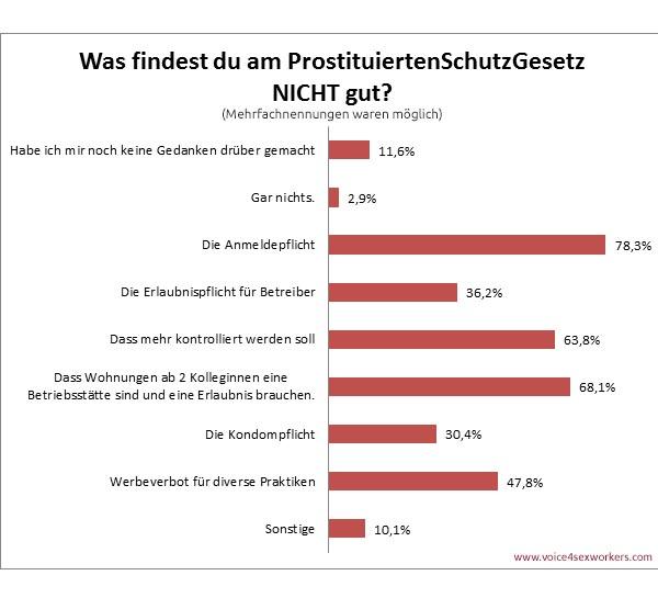 Umfrage Prostitution Prostituiertenschutzgesetz Meinung Negativ