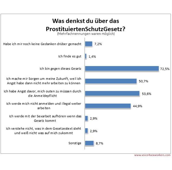 Umfrage Prostitution Prostituiertenschutzgesetz Meinung