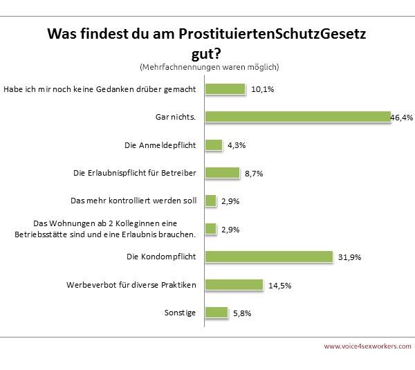 Umfrage Prostitution Prostituiertenschutzgesetz Meinung Positiv