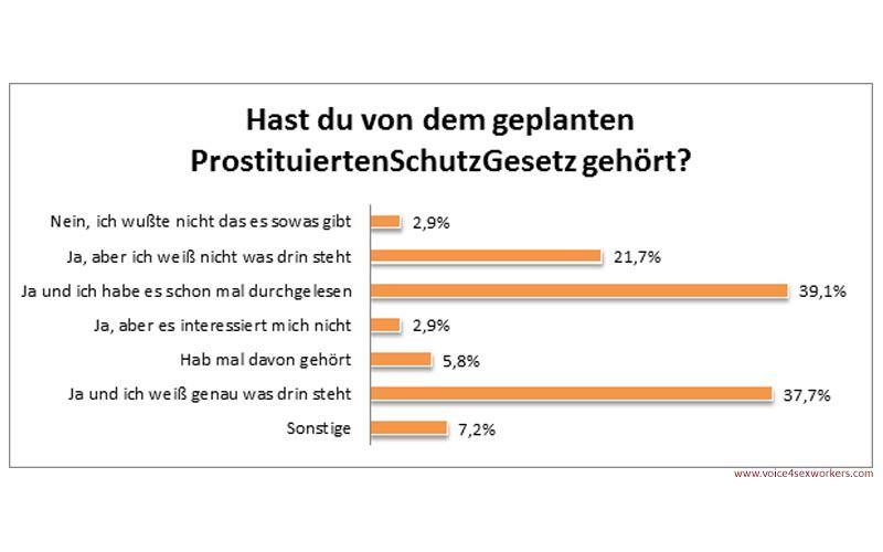 Umfrage Prostitution Prostituiertenschutzgesetz