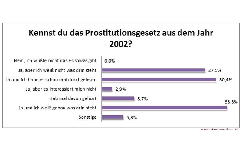 Umfrage Prostitution Prostitutionsgesetz