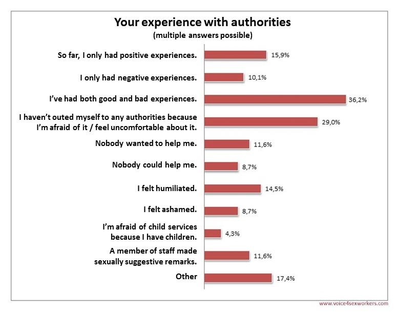 Survey Prostitution authorities