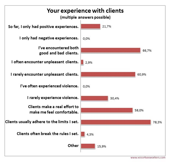 Survey Prostitution clients