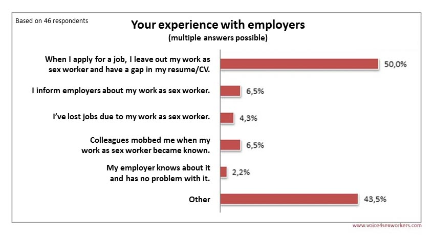 Survey Prostitution employers
