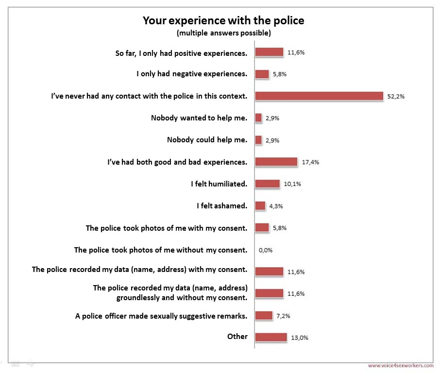 Survey Prostitution police experience