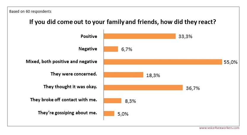 Survey Prostitution Family friends