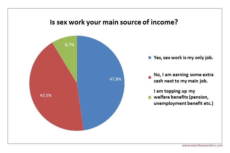 Sex Work income