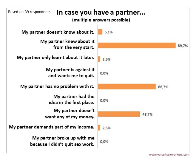 Survey Prostitution Partner