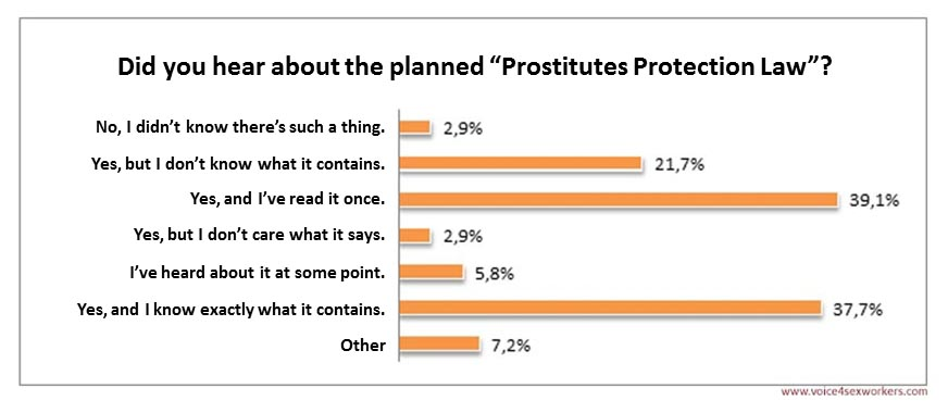 Survey Prostitution prostitution act