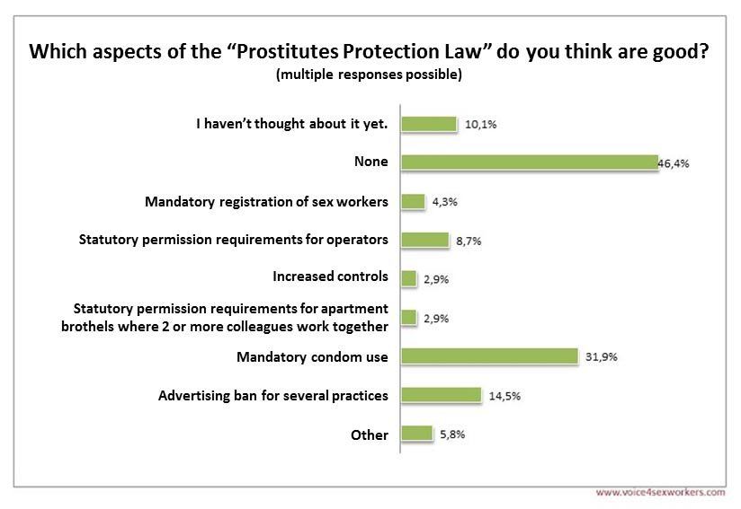 Survey Prostitution new act