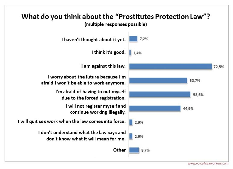 Survey Prostitution law
