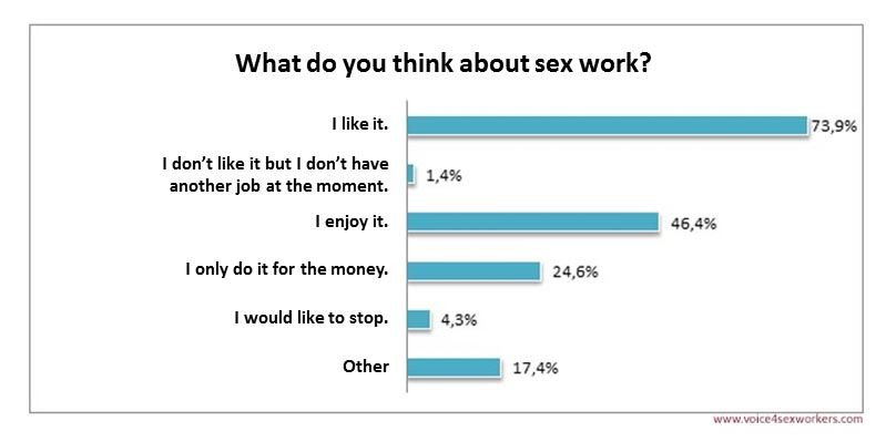 Survey Prostitution