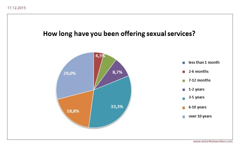 Survey Prostitution Sex Work